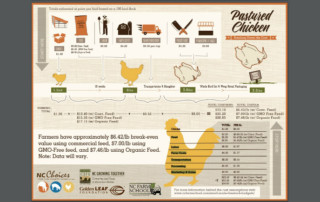 ncc-pastured-poultry-infographic-resource-image-cropped
