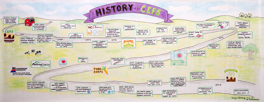 CEFS history map