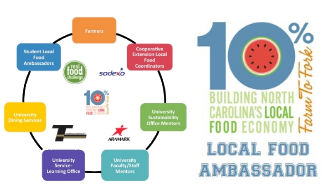local-food-ambassador