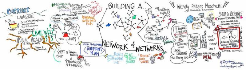 """""""Building a network of networks"""""""